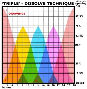 triple diss